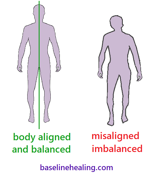 two human outlines seen from the front.  One is balanced and aligned with the midline anatomical structures aligned and lying on the median plane and left and right sides of the body are balanced either side of this line. The other figure is crooked, twisted and misaligned. Physical restrictions causing a bad posture and creating tensions.