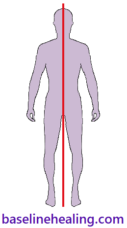 Image of a human figure viewed from the front. Showing a line straight down the middle. The body is split into left and right halves from head to pelvis.  Left and right sides of the body are balanced either side of this line. Our midline anatomy is at full extension and in alignment to lie on this line which is known as the median plane.